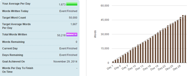 NaNoWriMo_Word_Graph_2